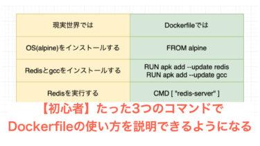 【初心者】たった3つのコマンドでDockerfileの使い方を説明できるようになる